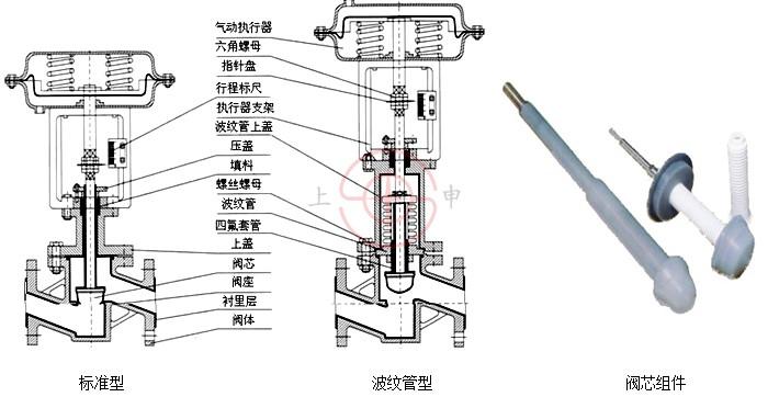 结构特点: 1.气动衬氟单座调节阀是自动化控制系统中仪表的执行单元,采用电-气阀门定位器,以电信号和压缩空气为动力,接受控制系统输入的0-10mA •DC或4-20mA •DC电流信号,由调节器将压缩空气,转换成气源压力信号输入,以直行程输出的推力改变阀门开度位移,达到对流体介质的工艺参数精确调节控制 2.气动衬氟单座调节阀按作用模式可分; 正作用:气闭式-常开型(当信号压力增大时阀位向下位移),《B型》 反作用:气开式-常闭型(当信号压力增大时阀位向上位移),《K型》 3.衬氟单座