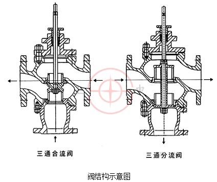 阀或其它终端机构等完成自动调节任务,或者配用电动操作器实现手动